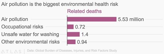 Causes of air Pollution-the greatest risk to environment and health