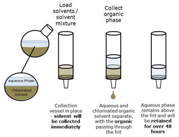 Difference between Adsorption and Partition Chromatography