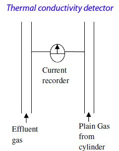 Thermal conductivity detector has a separate influx for effluent and plain gases