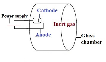 hollow cathode lamp in atomic absorption spectroscopy