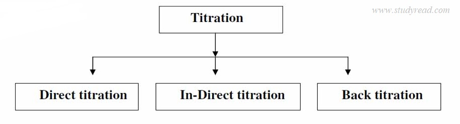 3 types of titration