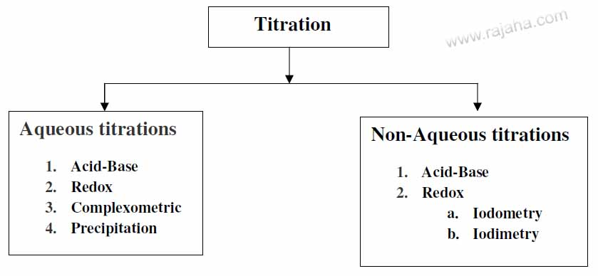 Different types of titration
