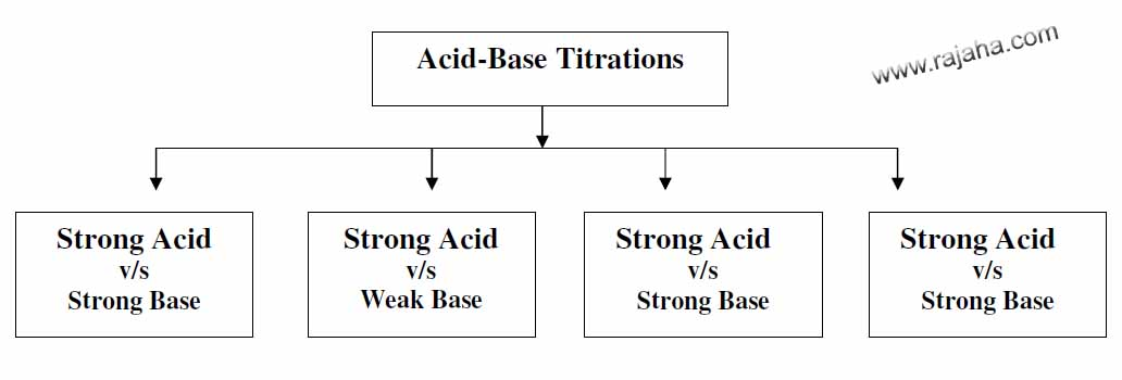 Different types of acid base titrations