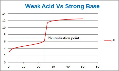 Acid Base Titration- weak acid vs strong base titration curve