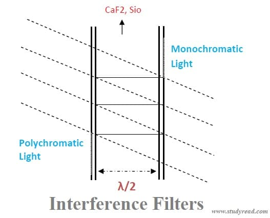 Interference filter for sepctroscopy