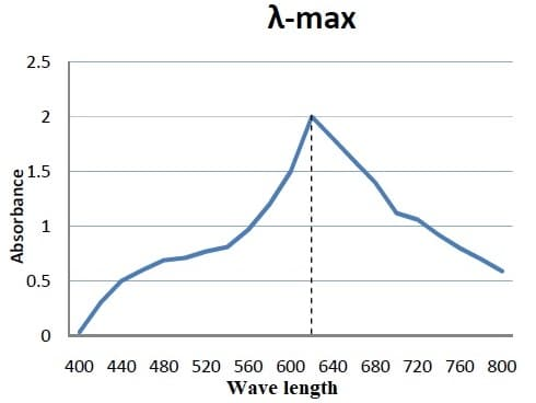Wave length at which maximal absorbance occurs