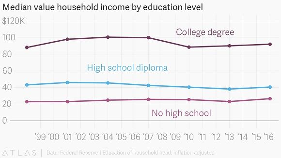 Education vs income statistics