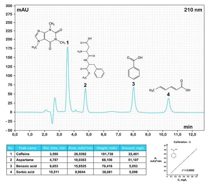Hplc Chromatogram