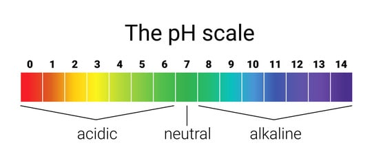 pH scale from acidic to basic