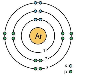 Monoatomic Elements Argon structure