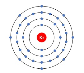 Monoatomic Elements krypton