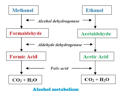 Uses of alcohol-methanol poisoning