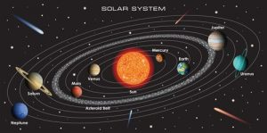 Fun Facts about the Solar System
