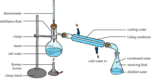types of distillation- simple distillation