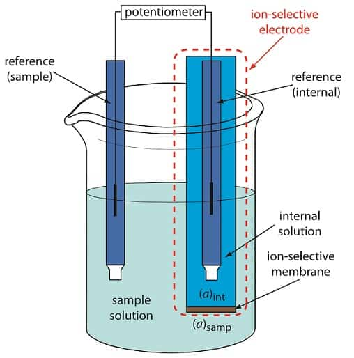 potentiometric titration- instruement