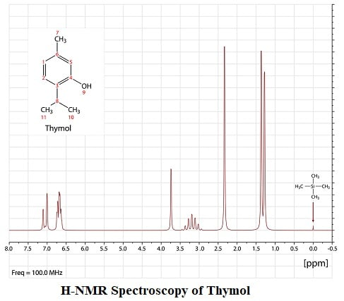 NMR spectrum example