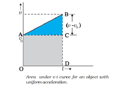 velocity and acceleration graph