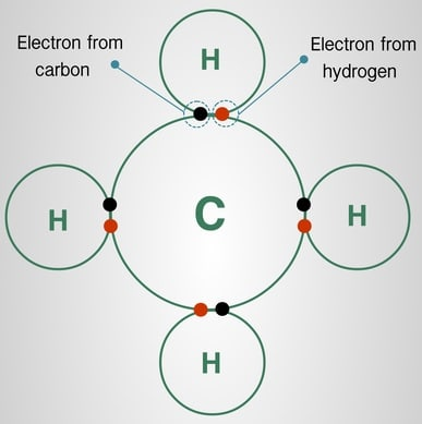 Covalent bond-Types of Bonds